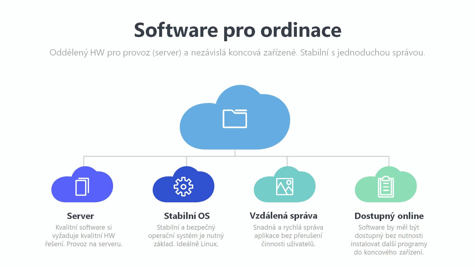 Dent 21 - vhodné umístění software pro ordinace